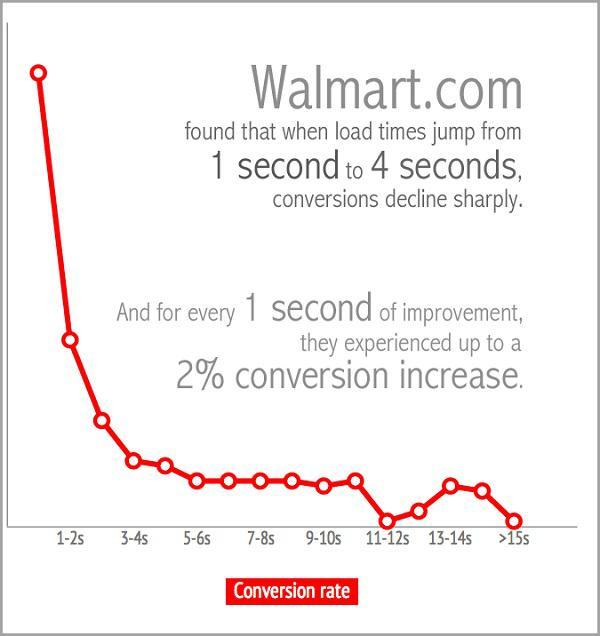 Каждая секунда улучшения выливалась для них в 2%-ный прирост коэффициента конверсии.