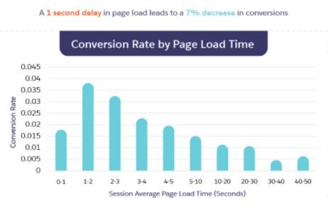 Зависимость коэффициента конверсии от времени загрузки страницы