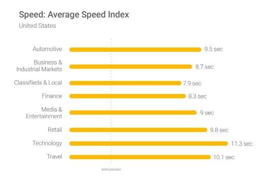 Средняя скорость загрузки американских сайтов по основным отраслям