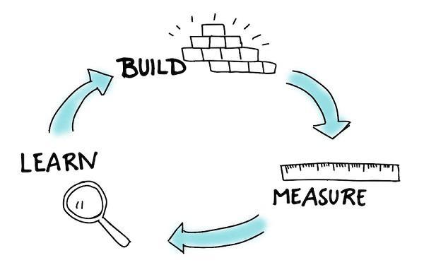 Цикл «создать-оценить-научиться» (Build, Measure, Learn)