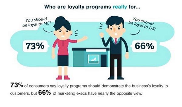 73% потребителей утверждают, что программы лояльности должны подразумевать хорошее отношение компании к клиентам, но 66% маркетологов смотрят на это в противоположном ключе