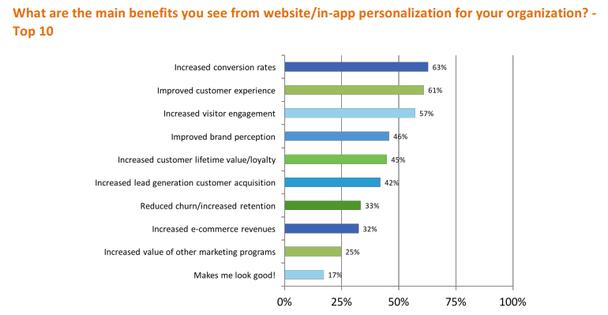 Каковы главные преимущества персонализации контента на сайте/в приложении для вашей организации?