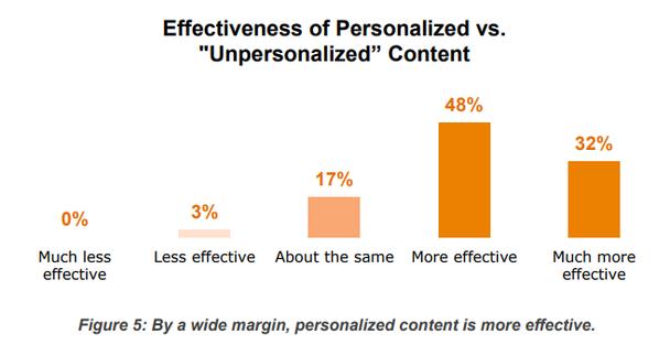 Эффективность персонализированного контента в сравнении с неперсонализированным