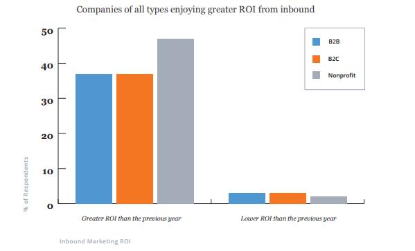 Компании всех типов, получившие увеличение ROI от входящего маркетинга