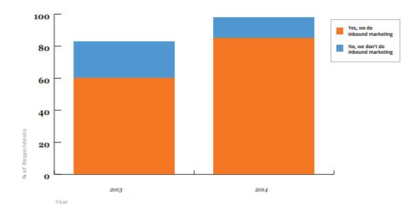 Процентная доля маркетологов, практикующих входящие стратегии