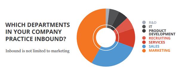 Какие отделы вашей компании практикуют входящий маркетинг?