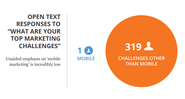 слово «мобильный» фигурировало в перечне трудностей всего один раз