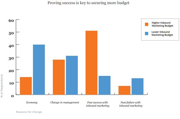 Доказательство успеха — ключ к обеспечению большего бюджета