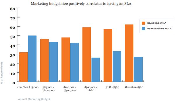 Размер бюджета на маркетинг позитивно коррелирует с применением SLA