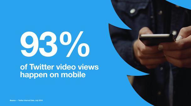 93% просмотров видео в Twitter осуществляется через мобильные устройства