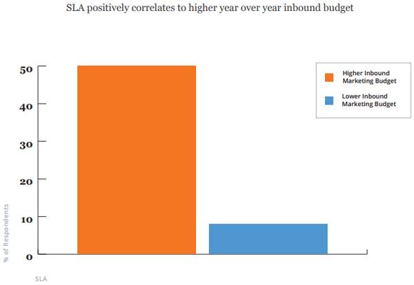 SLA позитивно коррелирует с ежегодным увеличением средств, выделяемых на входящий маркетинг