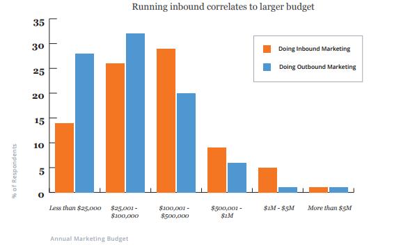 Запуск входящих стратегий коррелирует с крупными бюджетами