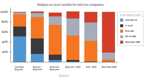 Маркетинговые бюджеты, сгруппированные по величине, показаны на горизонтальной оси