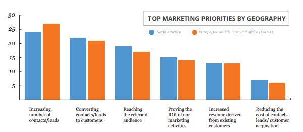 Топ маркетинговых приоритетов в корреляции с географическим положением