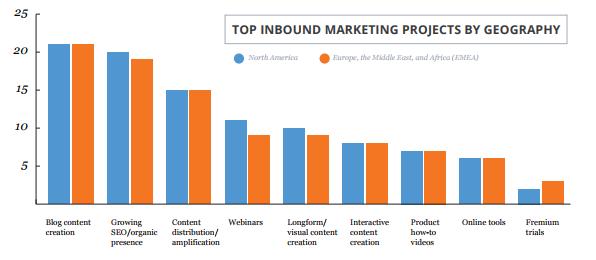 Список популярных проектов входящего маркетинга в соответствии с географическим положением