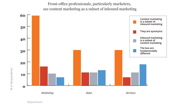 Процентная доля маркетологов, рассматривающих контент-маркетинг как подмножество входящего маркетинга
