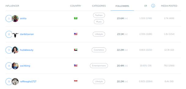 Список самых популярных лидеров мнений в Instagram, составленный Iconosquare