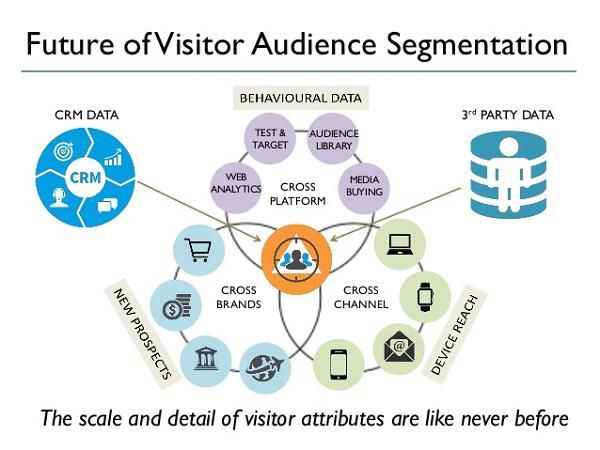 Будущее сегментации аудитории посетителей