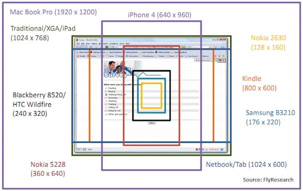 Сравнение различных размеров экранов