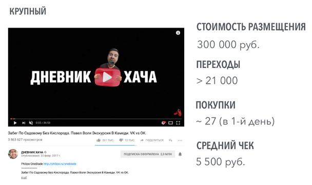 Формат видео — интеграция (блогер показал товар лицом).