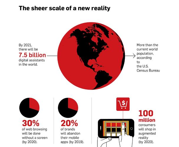 Иллюстрация к статье: Как покупатели будут использовать голосовые сервисы в ближайшем будущем?
