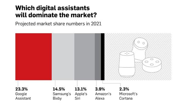 Какие виртуальные помощники будут доминировать на рынке?