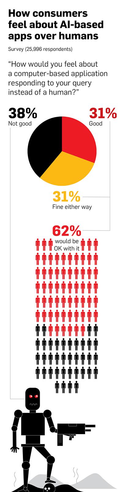 Что покупатели думают о замене людей приложениями, основанными на искусственном интеллекте