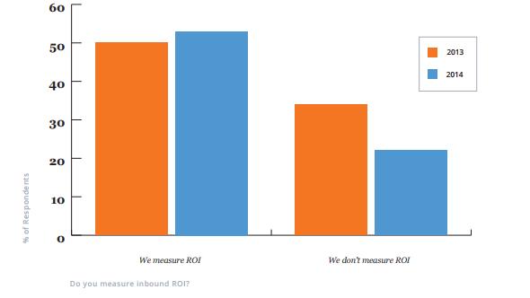 По горизонтальной оси отображены группы маркетологов, сгруппированные в соответствии с ответами на вопрос «Измеряете ли вы ROI входящего маркетинга?».