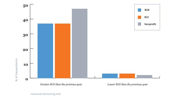 Компании всех типов, практикующие входящий маркетинг, по большей части увеличили ROI по сравнению с предыдущим годом