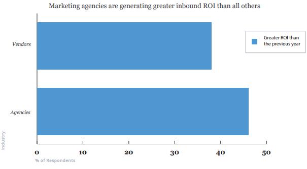 Маркетинговые агентства входящими методами генерируют больший ROI, чем все остальные.