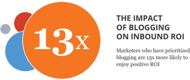 Маркетологи, уделяющие первостепенное внимание ведению блогов, в 13 раз чаще увеличивают рентабельность инвестиций