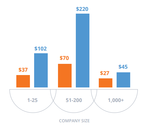 Средняя стоимость одного лида в разбивке по размерам компании.