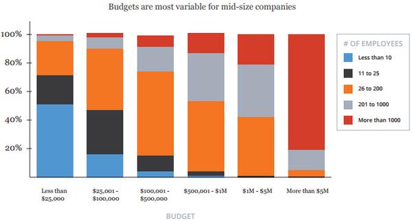 Маркетинговый бюджет наиболее подвержен колебаниям у компаний среднего масштаба