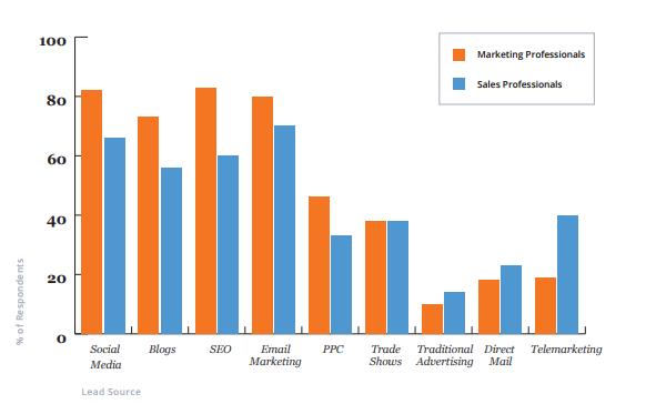Какие источники лидов стали более важными по прошествии 6 месяцев после запуска входящей программы для специалистов по маркетингу (оранжевые столбцы) и сотрудников отделов продаж (голубые столбцы)?