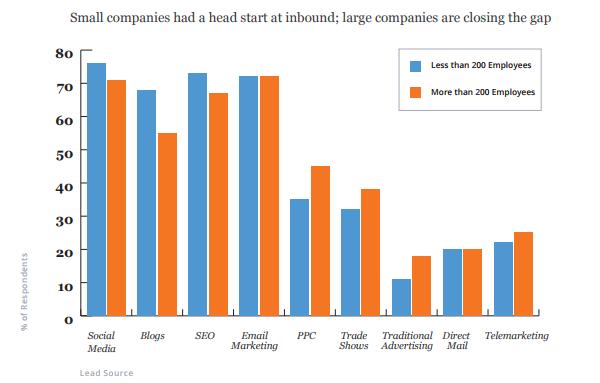 Какие источники лидов стали более важными по прошествии 6 месяцев после запуска входящей программы для компаний с количеством сотрудников менее 200 (голубые столбцы) и более 200 (оранжевые столбцы)?