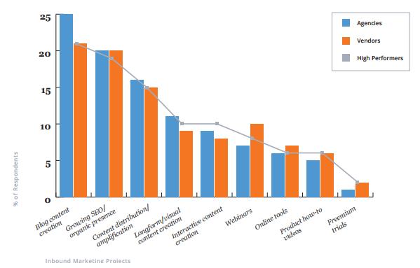 диаграмма, представляющая проекты, которым высокоэффективные бизнесы (поставщики и маркетинговые агентства, добившиеся по сравнению с предыдущим годом увеличения ROI за счет входящих практик) уделяли первостепенное внимание