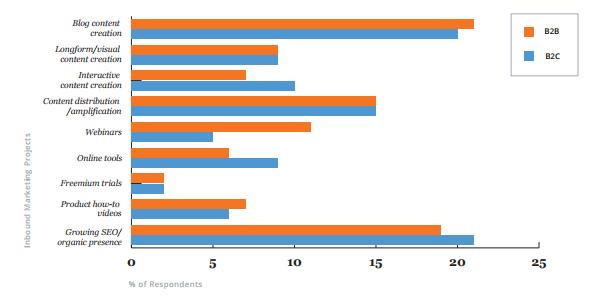 Компании B2B (оранжевый цвет) предпочитают образовательные форматы, тогда как компании B2C (голубой цвет) уделяют приоритетное внимание привлекательным цифровым форматам.