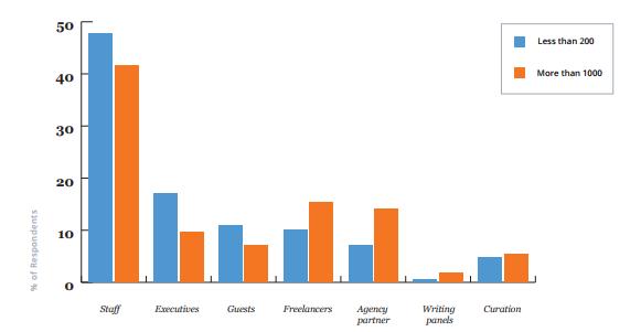 Небольшие компании чаще создают контент своими силами
