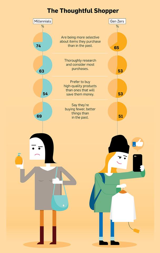 Иллюстрация к статье: Как миллениалы и женщины поколения Z делают покупки, когда хотят потратить деньги