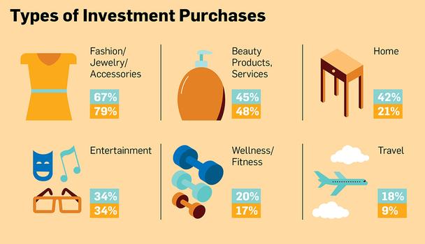 Категории инвестиционных покупок