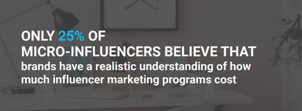 Только 25% микро-лидеров верят в то, что бренды имеют представление о реальной стоимости качественной программы маркетинга влияния
