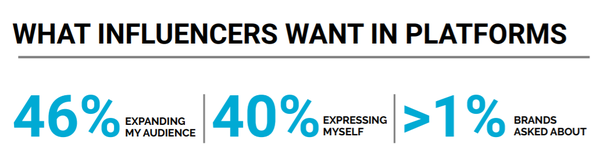 Что могло бы сподвигнуть инфлюенсеров присоединиться к новой социальной платформе: 40% — возможность расширить аудиторию вещания, 40% — порадовать себя, чуть более 1% — просьба брендов