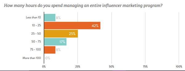 Как много времени вы тратите на управление программами маркетинга влияния?