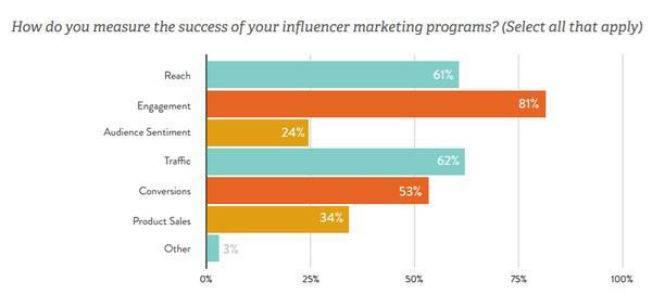 По каким параметрам вы оцениваете успех кампаний influencer-маркетинга: охват, вовлечение, настроение аудитории, объем трафика, число конверсий, число продаж, другое.