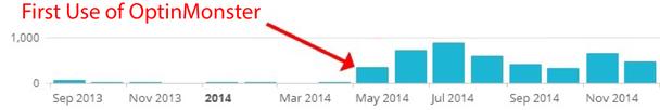 согласно последним данным, сайты с всплывающими окнами более эффективны с точки зрения конверсии