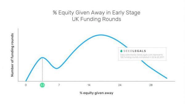 Процент капитала, отдаваемого британскими стартапами на ранних этапах финансирования