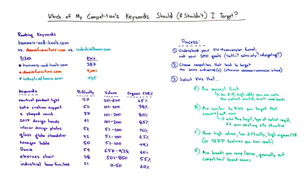 Иллюстрация к статье: Какие ключевые слова конкурентов можно использовать (а какие — нет)