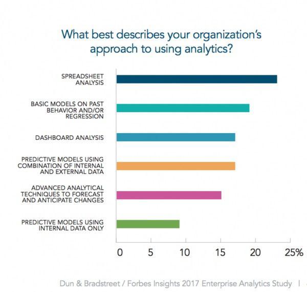Что лучше всего описывает подход вашей компании к использованию аналитики?