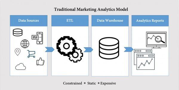 Традиционная маркетинговая аналитическая модель: источники данных > фильтрация и очистка данных > хранилище данных > аналитические отчеты
