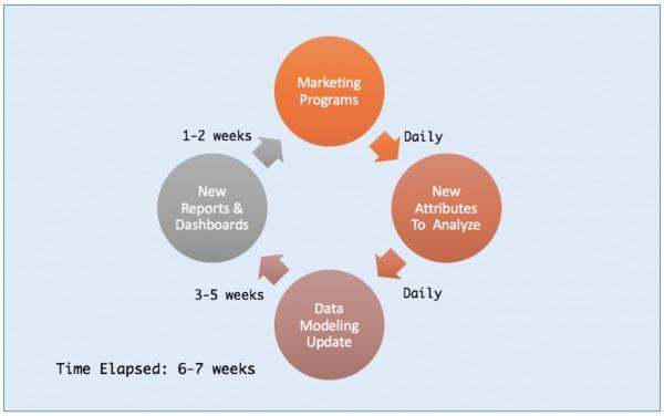 Маркетологи попадают в петлю статической data-модели и не могут продвигать кампании на основе свежей информации